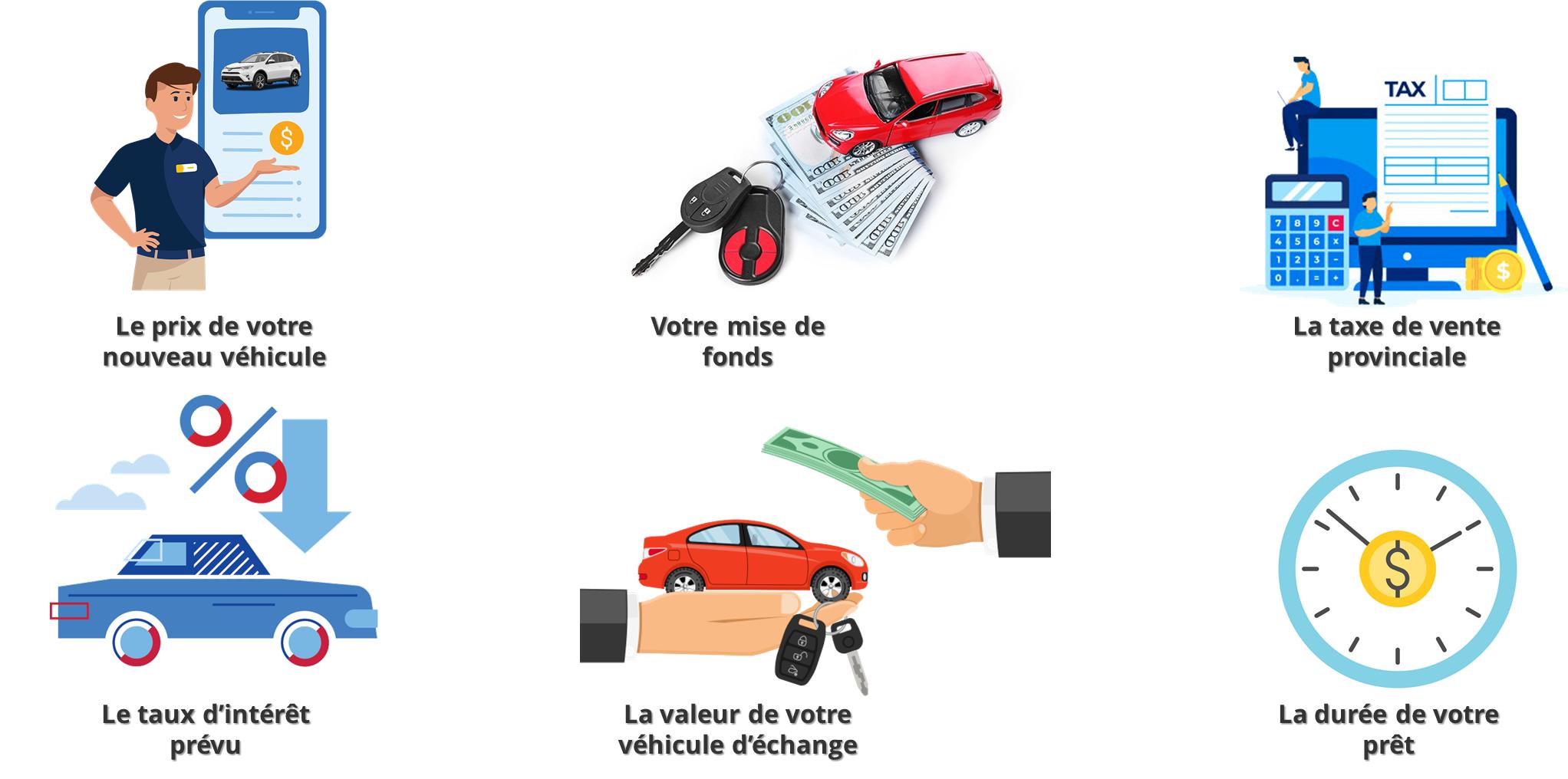 Comment calculer le remboursement d'un prêt auto ?